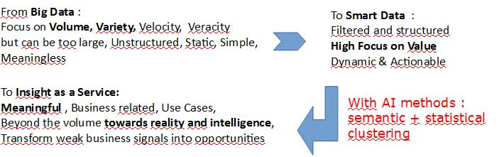 Big Data to Insight